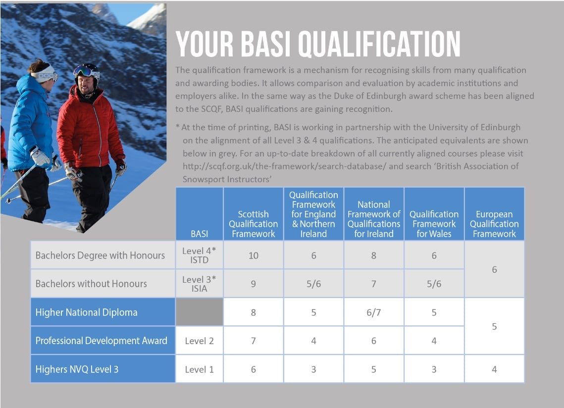 BASI Qualification Equivilance - Academic Recognition Table