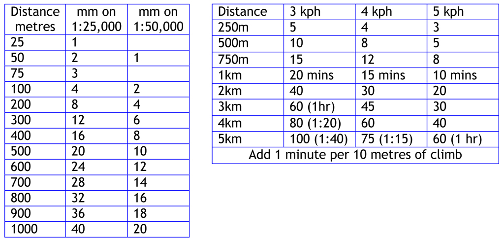 An example of a table to work out distances on each scale of map